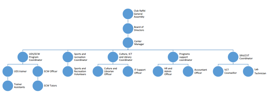 Envisaging structure of overall CLUB RAFIKI